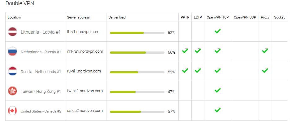 Nordvpn security features