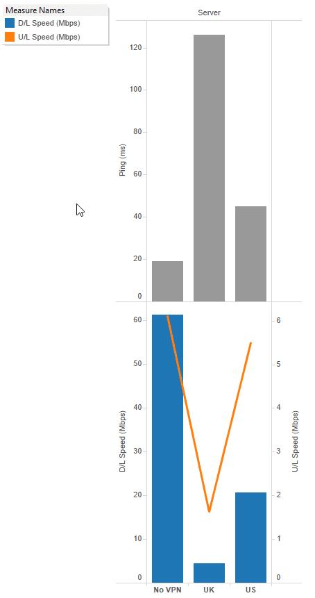 NordVPN speedtests