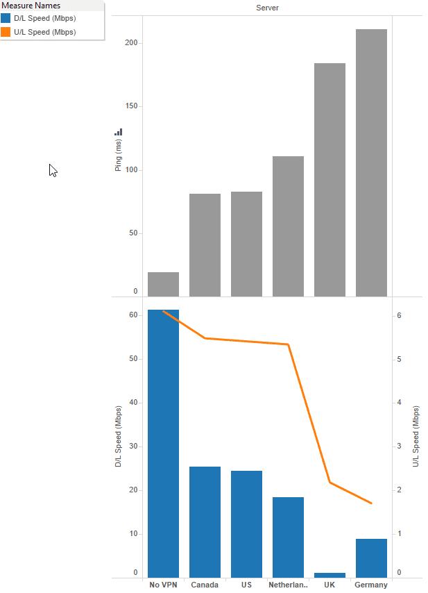 2016-09-08-17_27_20-tableau-nordvpn-speedtests