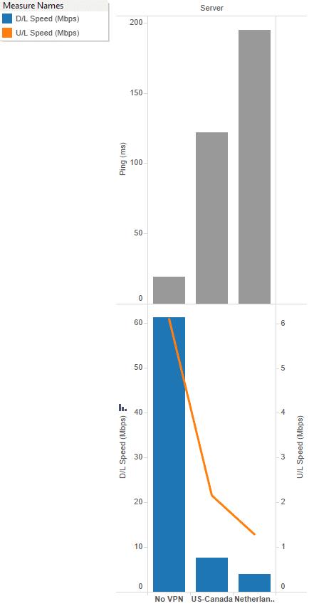 NordVPN Speedtest