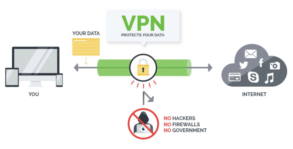 IPVanish How to Bypass ISP Throttling