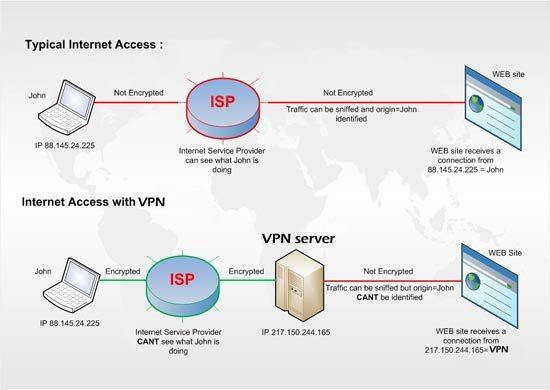 how to get around wikipedia vpn block