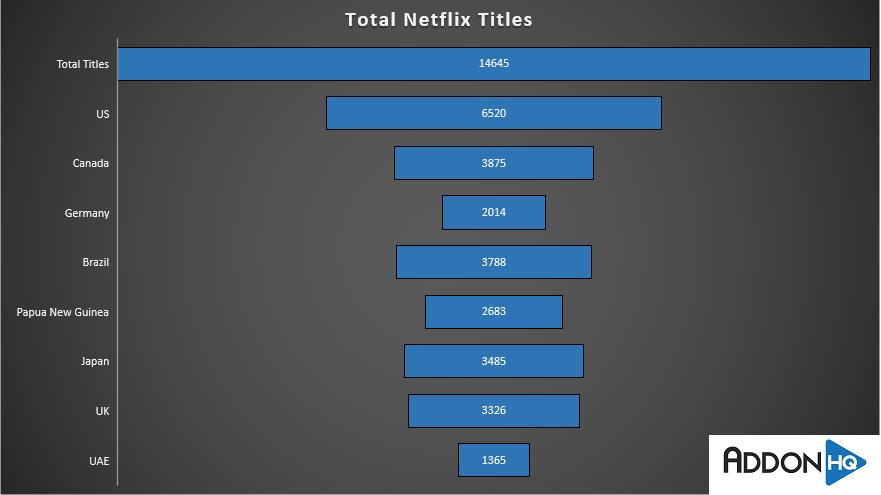 Rare Netflix Films Total Films