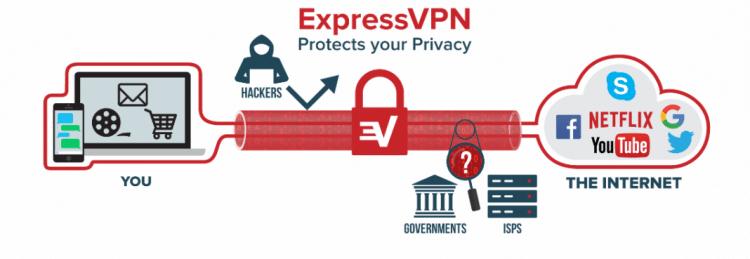 ExpressVPN american netflic on iphone and ipad
