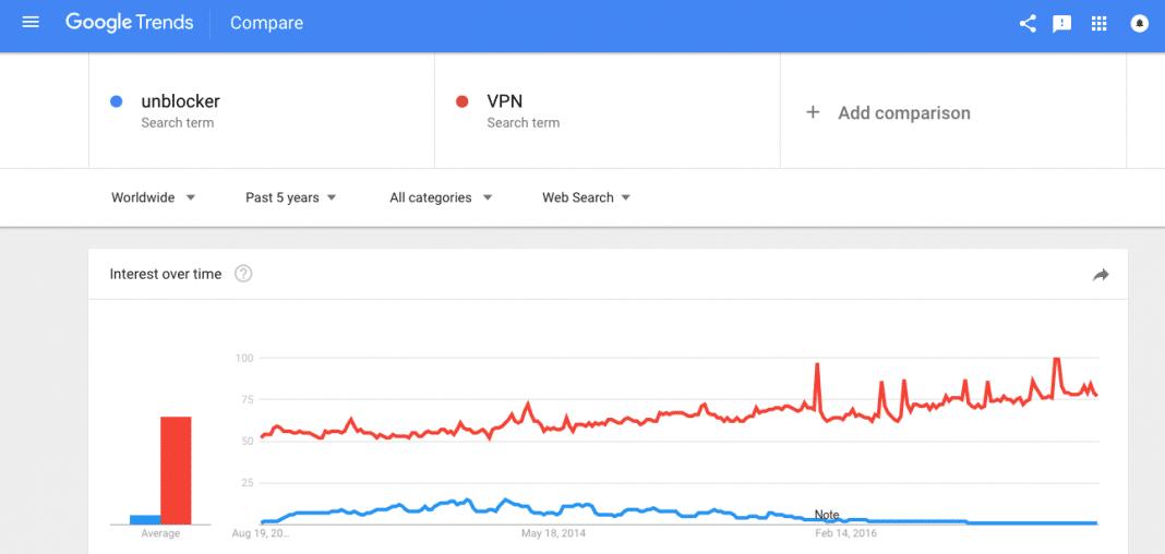 Google Trend VPN Unblocker