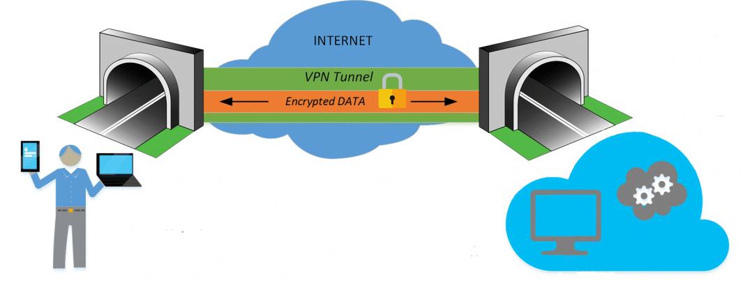 VPN-tunnel