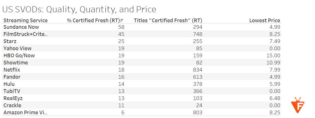 2017 12 14 18 05 06 Tableau Public U.S. SVOD Services Total Number Certified Fresh