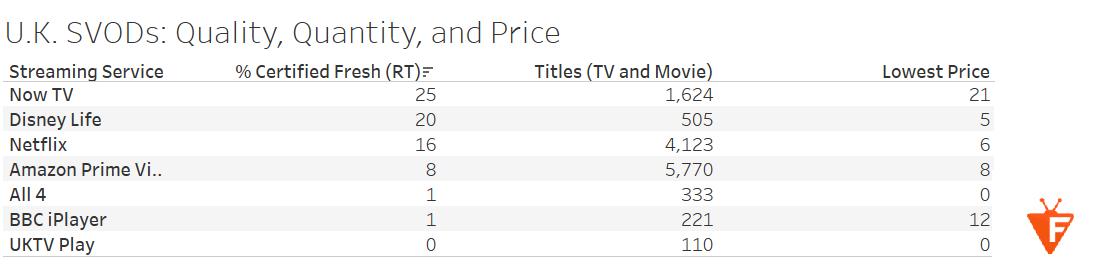 2017 12 14 18 18 55 Tableau Public U.K. SVOD Content Libraries Quality Price and Quantity