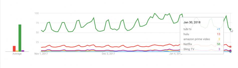 Google Trends Netflix