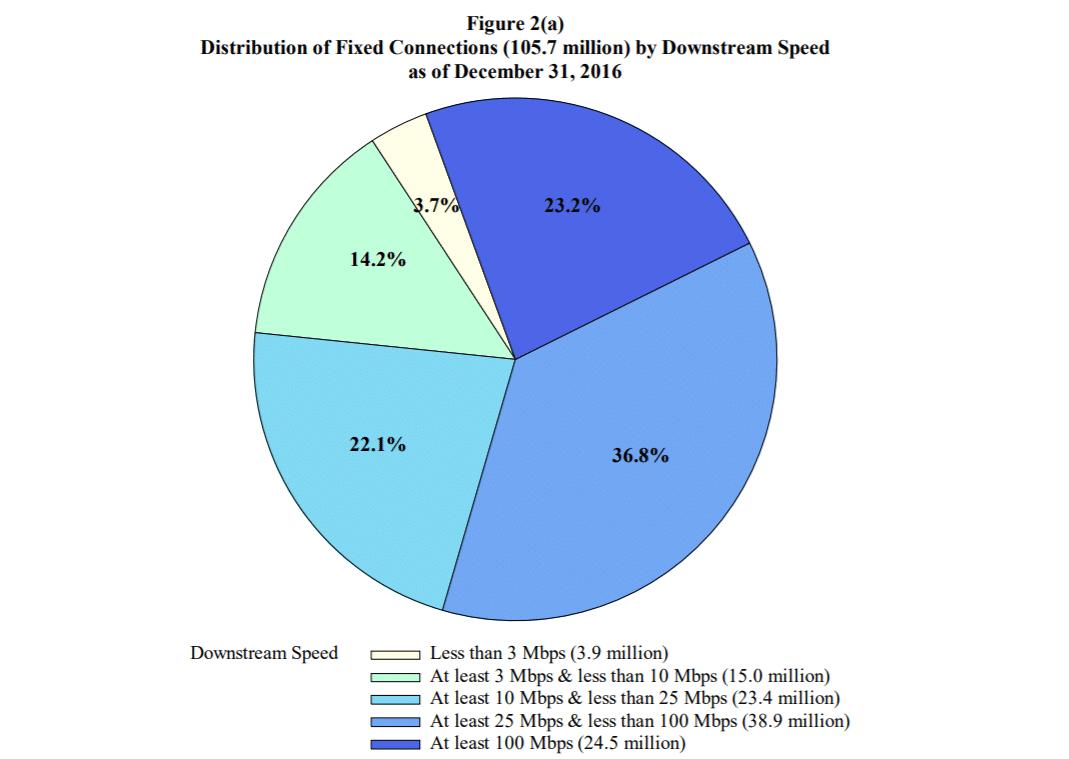 FCC internet access study