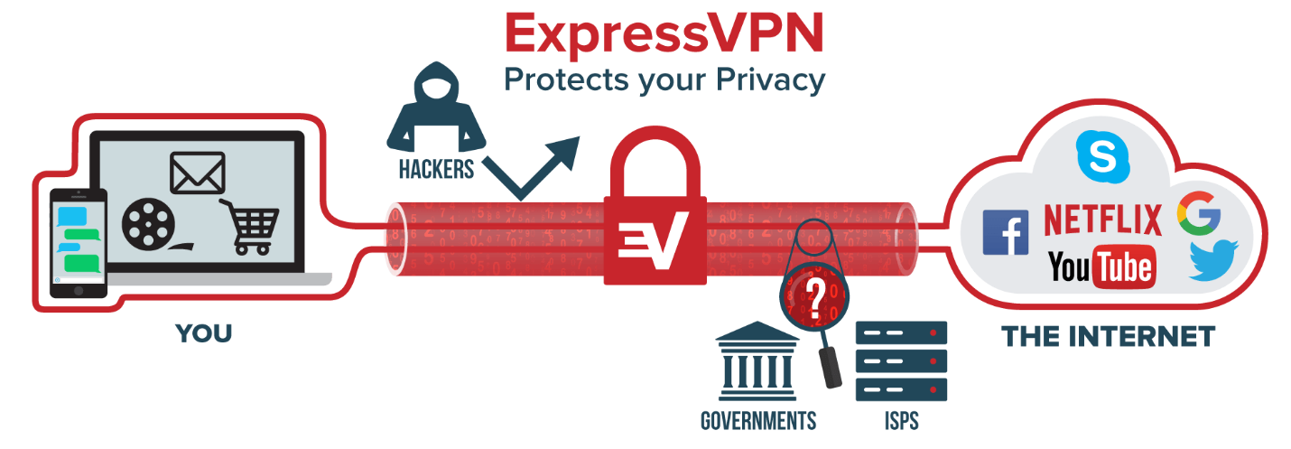 ExpressVPN unblock youtube