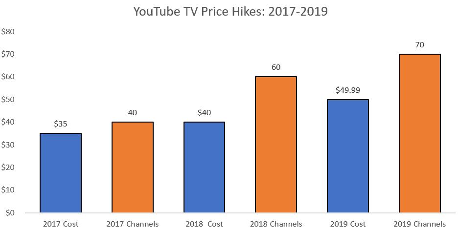 YouTube TV price hikes